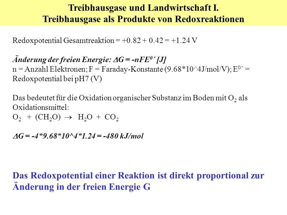 Redoxpotential Gesamtreaktion = +0.82 + 0.42 = +1.24 V Änderung der freien Energie: G = -nFE 0 ´ [J] n = Anzahl Elektronen; F = Faraday-Konstante (9.68*10^4J/mol/V); E 0 ´ = Redoxpotential bei pH7 (V) Das bedeutet für die Oxidation organischer Substanz im Boden mit O 2 als Oxidationsmittel: O 2 + (CH 2 O) H 2 O + CO 2 G = -4*9.68*10^4*1.24 = -480 kJ/mol Das Redoxpotential einer Reaktion ist direkt proportional zur Änderung in der freien Energie G Treibhausgase und Landwirtschaft I.