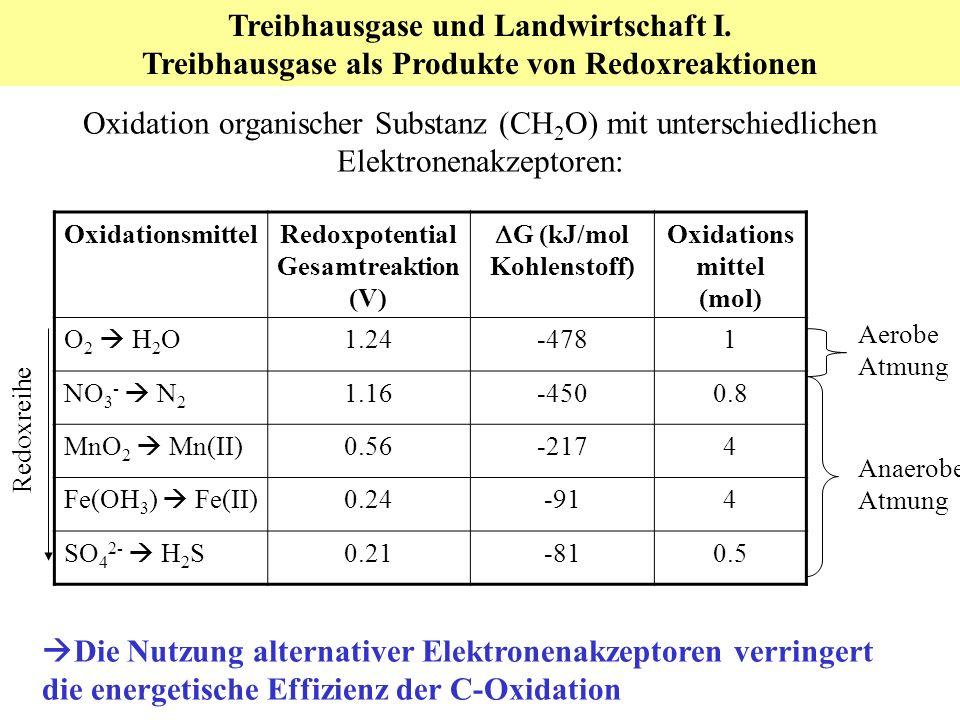 Oxidation organischer Substanz (CH 2 O) mit unterschiedlichen Elektronenakzeptoren: OxidationsmittelRedoxpotential Gesamtreaktion (V) G (kJ/mol Kohlenstoff) Oxidations mittel (mol) O 2 H 2 O 1.24-4781 NO 3 - N 2 1.16-4500.8 MnO 2 Mn(II) 0.56-2174 Fe(OH 3 ) Fe(II) 0.24-914 SO 4 2- H 2 S 0.21-810.5 Die Nutzung alternativer Elektronenakzeptoren verringert die energetische Effizienz der C-Oxidation Treibhausgase und Landwirtschaft I.