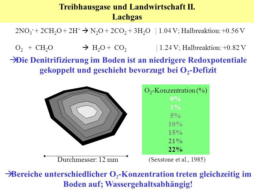 2NO 3 - + 2CH 2 O + 2H + N 2 O + 2CO 2 + 3H 2 O | 1.04 V; Halbreaktion: +0.56 V O 2 + CH 2 O H 2 O + CO 2 | 1.24 V; Halbreaktion: +0.82 V Die Denitrifizierung im Boden ist an niedrigere Redoxpotentiale gekoppelt und geschieht bevorzugt bei O 2 -Defizit Treibhausgase und Landwirtschaft II.