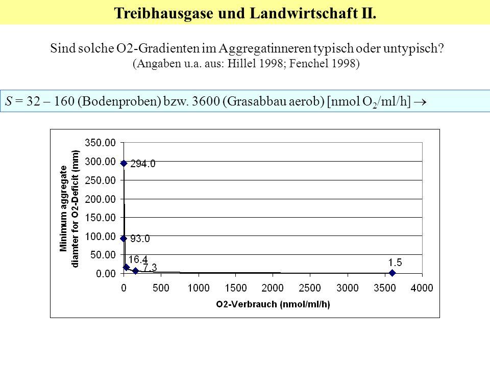 Treibhausgase und Landwirtschaft II. Sind solche O2-Gradienten im Aggregatinneren typisch oder untypisch? (Angaben u.a. aus: Hillel 1998; Fenchel 1998