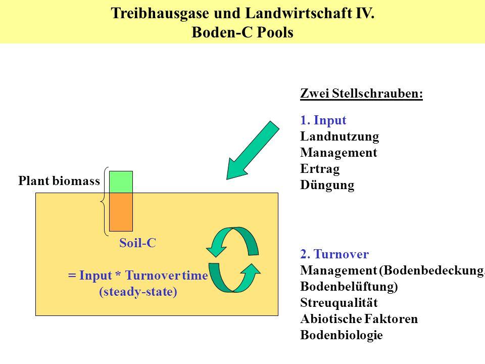 Treibhausgase und Landwirtschaft IV. Boden-C Pools 1. Input Landnutzung Management Ertrag Düngung 2. Turnover Management (Bodenbedeckung, Bodenbelüftu