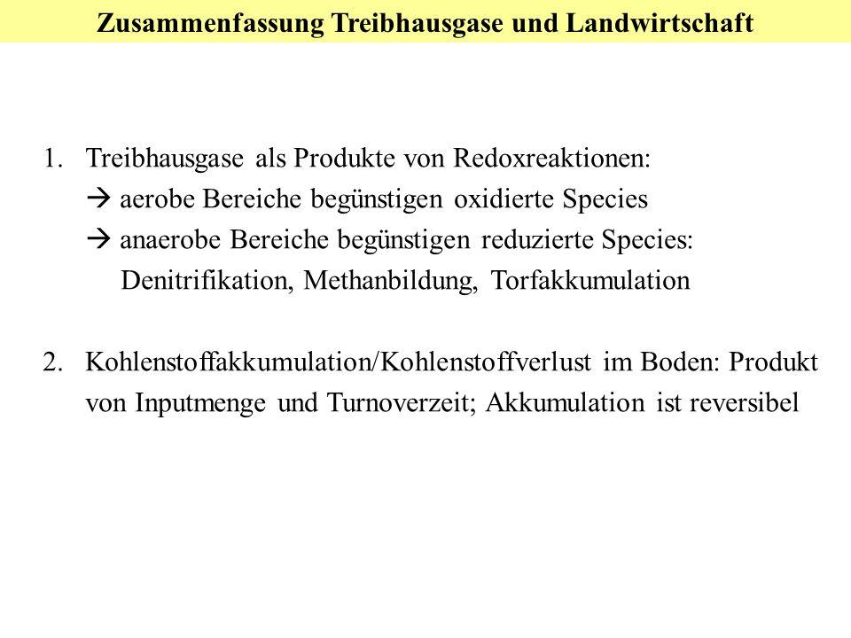 Zusammenfassung Treibhausgase und Landwirtschaft 1.Treibhausgase als Produkte von Redoxreaktionen: aerobe Bereiche begünstigen oxidierte Species anaerobe Bereiche begünstigen reduzierte Species: Denitrifikation, Methanbildung, Torfakkumulation 2.