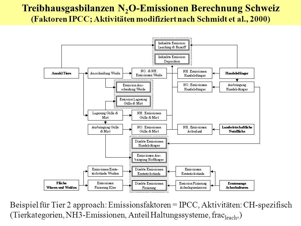Treibhausgasbilanzen N 2 O-Emissionen Berechnung Schweiz (Faktoren IPCC; Aktivitäten modifiziert nach Schmidt et al., 2000) Beispiel für Tier 2 approach: Emissionsfaktoren = IPCC, Aktivitäten: CH-spezifisch (Tierkategorien, NH3-Emissionen, Anteil Haltungssysteme, frac leach,)