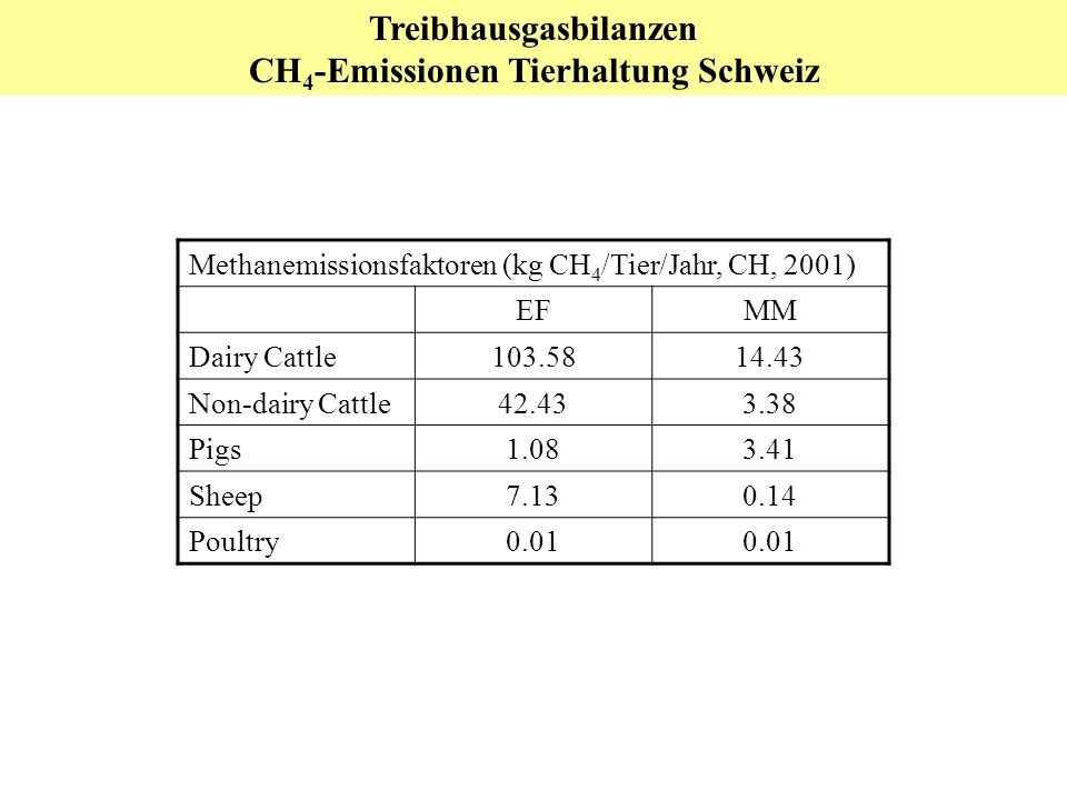 Treibhausgasbilanzen CH 4 -Emissionen Tierhaltung Schweiz Methanemissionsfaktoren (kg CH 4 /Tier/Jahr, CH, 2001) EFMM Dairy Cattle103.5814.43 Non-dairy Cattle42.433.38 Pigs1.083.41 Sheep7.130.14 Poultry0.01