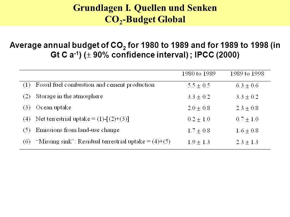 Treibhausgasbilanzen N 2 O-Emissionen Landwirtschaft n. IPCC