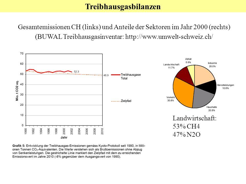 Treibhausgasbilanzen Gesamtemissionen CH (links) und Anteile der Sektoren im Jahr 2000 (rechts) (BUWAL Treibhausgasinventar: http://www.umwelt-schweiz.ch/ Landwirtschaft: 53% CH4 47% N2O