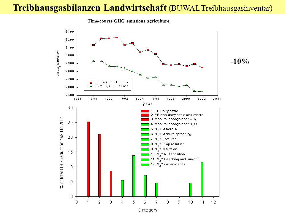 Treibhausgasbilanzen Landwirtschaft (BUWAL Treibhausgasinventar) -10% Time-course GHG emissions agriculture