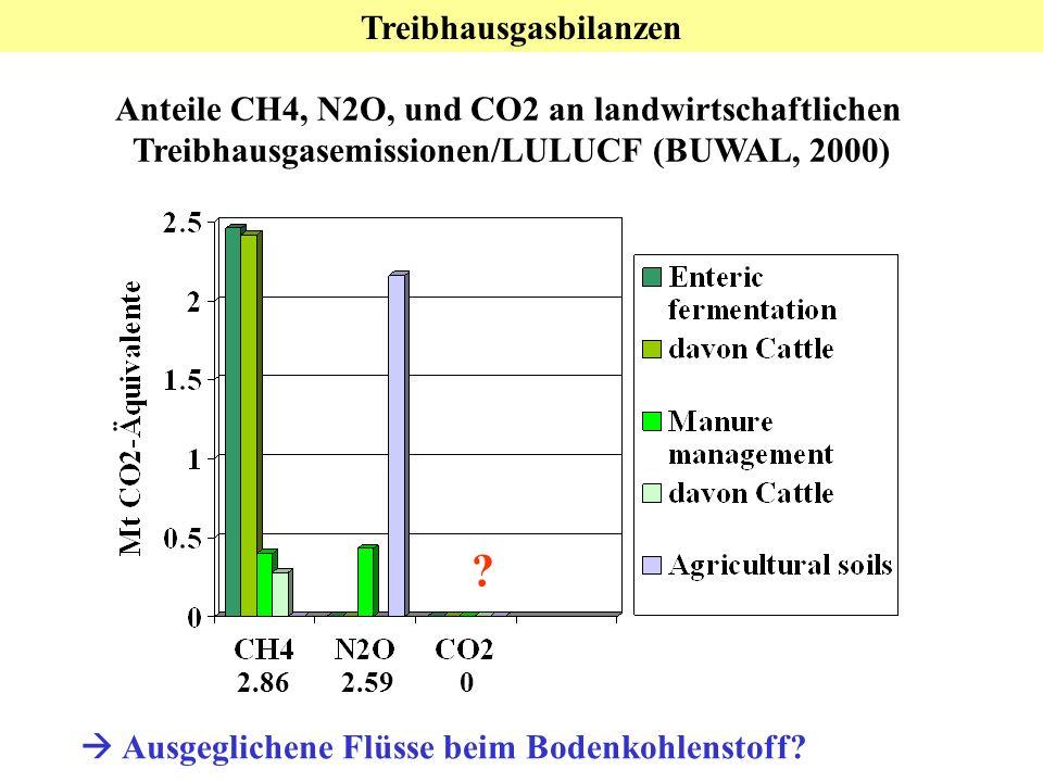 Treibhausgasbilanzen Anteile CH4, N2O, und CO2 an landwirtschaftlichen Treibhausgasemissionen/LULUCF (BUWAL, 2000) 2.862.59 0 Ausgeglichene Flüsse beim Bodenkohlenstoff.