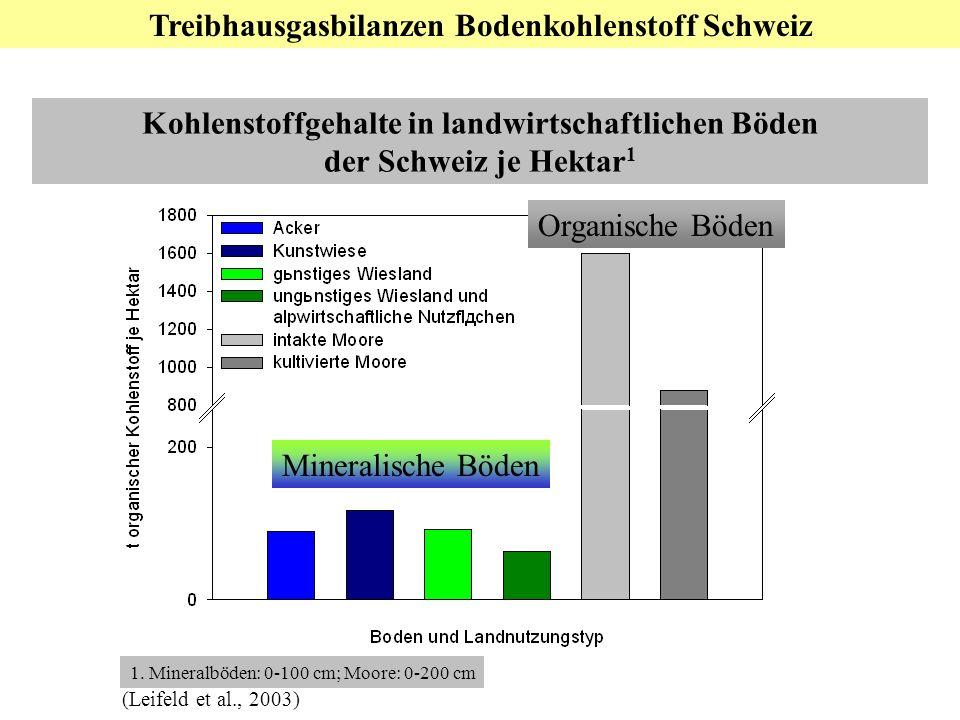 Teil 3: Nationale Ebene: Bodenkohlenstoff Mineralische Böden Organische Böden 1. Mineralböden: 0-100 cm; Moore: 0-200 cm (Leifeld et al., 2003) Kohlen
