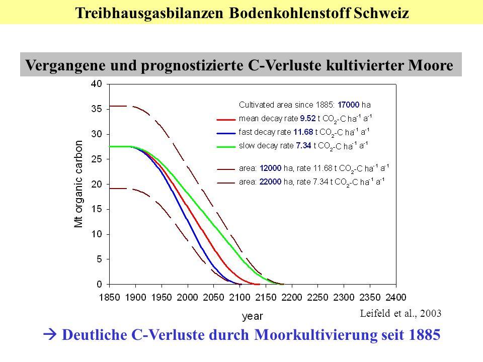 Teil 3: Nationale Ebene: Bodenkohlenstoff Vergangene und prognostizierte C-Verluste kultivierter Moore Deutliche C-Verluste durch Moorkultivierung seit 1885 Treibhausgasbilanzen Bodenkohlenstoff Schweiz Leifeld et al., 2003