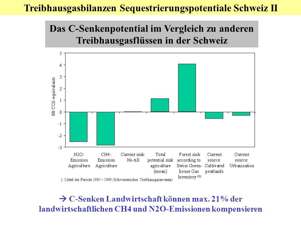 Teil 3: Nationale Ebene: C-Sequestrierung Das C-Senkenpotential im Vergleich zu anderen Treibhausgasflüssen in der Schweiz 1. Mittel der Periode 1990