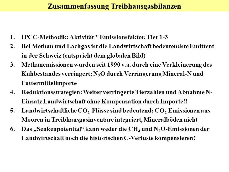 Zusammenfassung Treibhausgasbilanzen 1.IPCC-Methodik: Aktivität * Emissionsfaktor, Tier 1-3 2.Bei Methan und Lachgas ist die Landwirtschaft bedeutendste Emittent in der Schweiz (entspricht dem globalen Bild) 3.Methanemissionen wurden seit 1990 v.a.