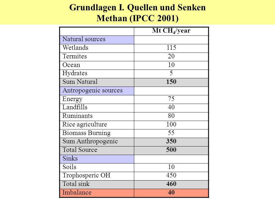 Mt CH 4 /year Natural sources Wetlands115 Termites20 Ocean10 Hydrates5 Sum Natural150 Antropogenic sources Energy75 Landfills40 Ruminants80 Rice agriculture100 Biomass Burning55 Sum Anthropogenic350 Total Source500 Sinks Soils10 Trophosperic OH450 Total sink460 Imbalance40 Grundlagen I.