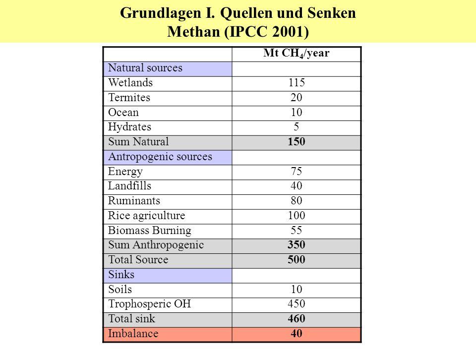 Treibhausgasbilanzen N 2 O-Emissionsfaktoren (IPCC, 2000) Beispiele Emissionsfaktoren N 2 O (% der Aktivität) 1 Weidegang2.0 Güllelagerung0.1 Mistlagerung2.0 Mineral-N1.25 Ernterückstände Ackerbau und Grünland 1.25 N-Fixierung Ackerbau1.25 1.
