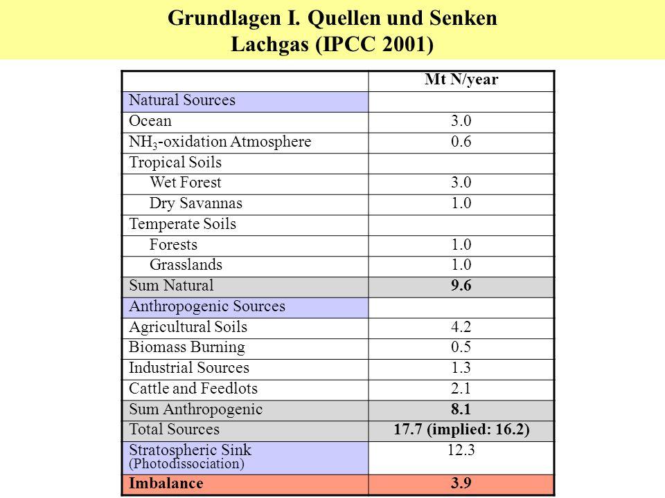 Sink Source Grundlagen I. Globale Quellen und Senken in CO 2 -Äquivalenten (Gt CO 2 a -1 )