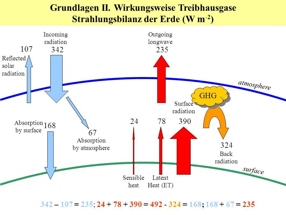 Grundlagen II. Wirkungsweise Treibhausgase Strahlungsbilanz der Erde (W m -2 ) 168 67 324 390 78 24 235 107 342 Incoming radiation Back radiation Surf