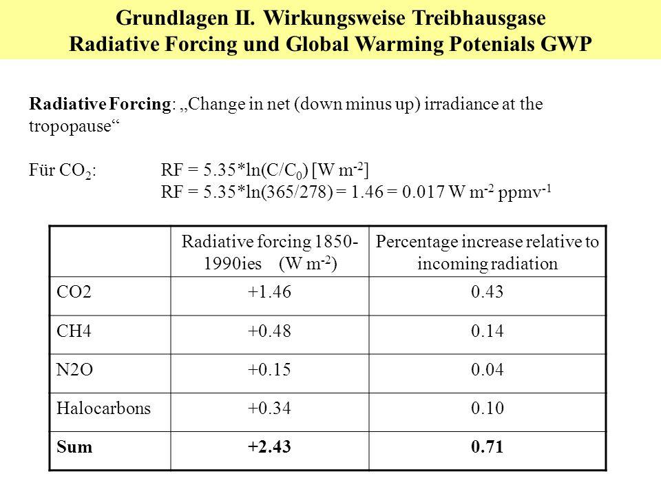 Grundlagen II. Wirkungsweise Treibhausgase Radiative Forcing und Global Warming Potenials GWP Radiative Forcing: Change in net (down minus up) irradia