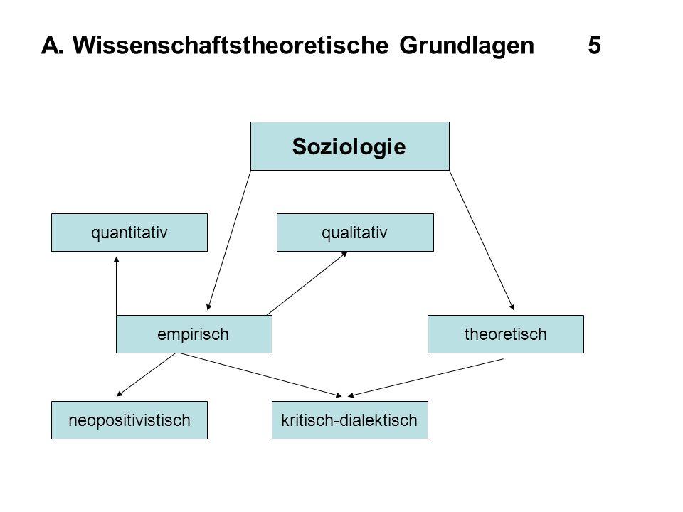 A. Wissenschaftstheoretische Grundlagen5 Soziologie empirischtheoretisch kritisch-dialektisch quantitativqualitativ neopositivistisch