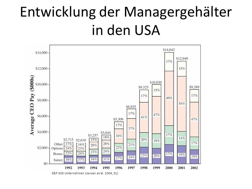 +362% 2007200520001995 +158% +42% +26% Vorstandsvergütung pro Kopf (in Tsd.