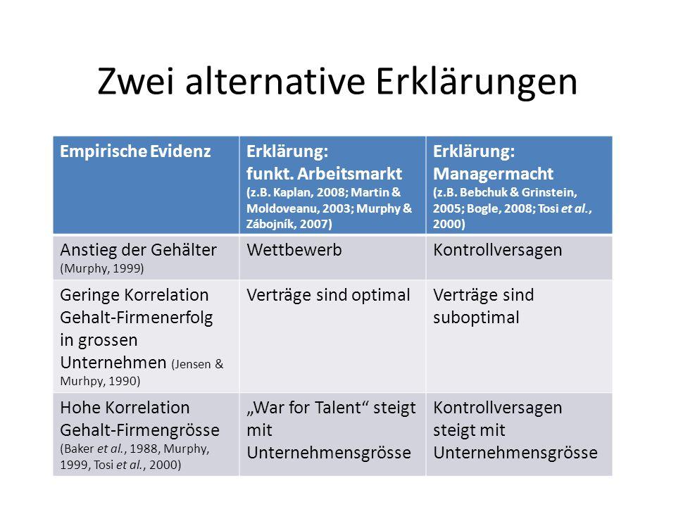 Auswahl der Theorie Befürwortung hohe Manager- gehälter.