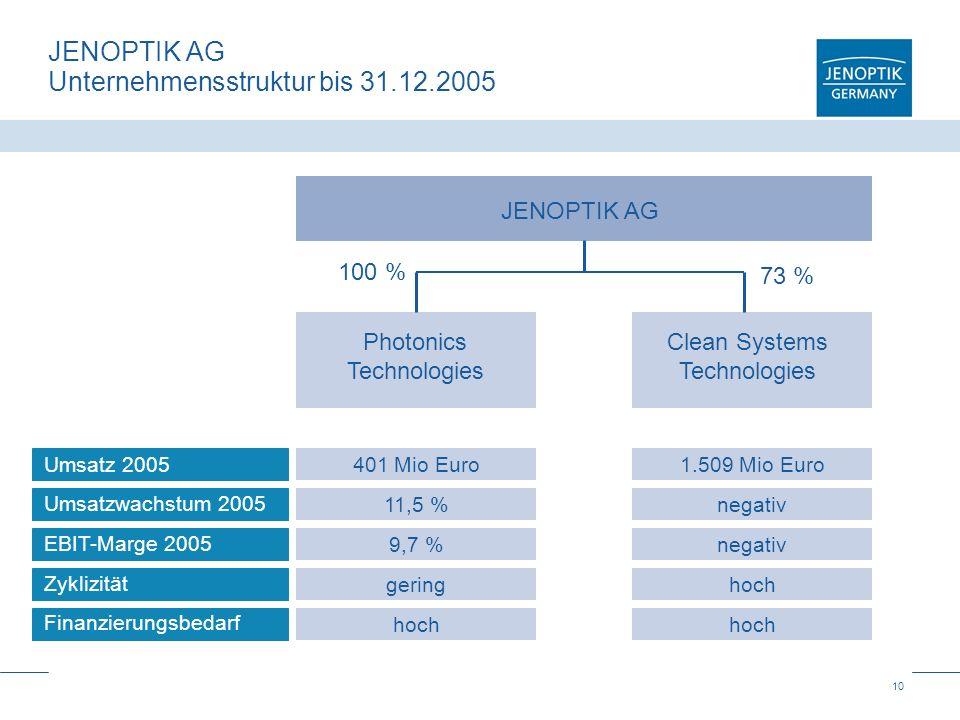 10 JENOPTIK AG Unternehmensstruktur bis 31.12.2005 73 % 100 % JENOPTIK AG Photonics Technologies Clean Systems Technologies 401 Mio Euro1.509 Mio Euro