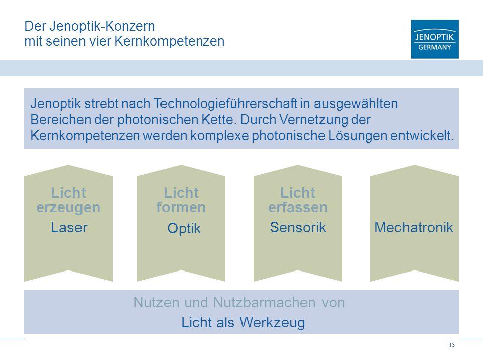 13 Der Jenoptik-Konzern mit seinen vier Kernkompetenzen Licht als Werkzeug Nutzen und Nutzbarmachen von Laser Licht erzeugen Optik SensorikMechatronik