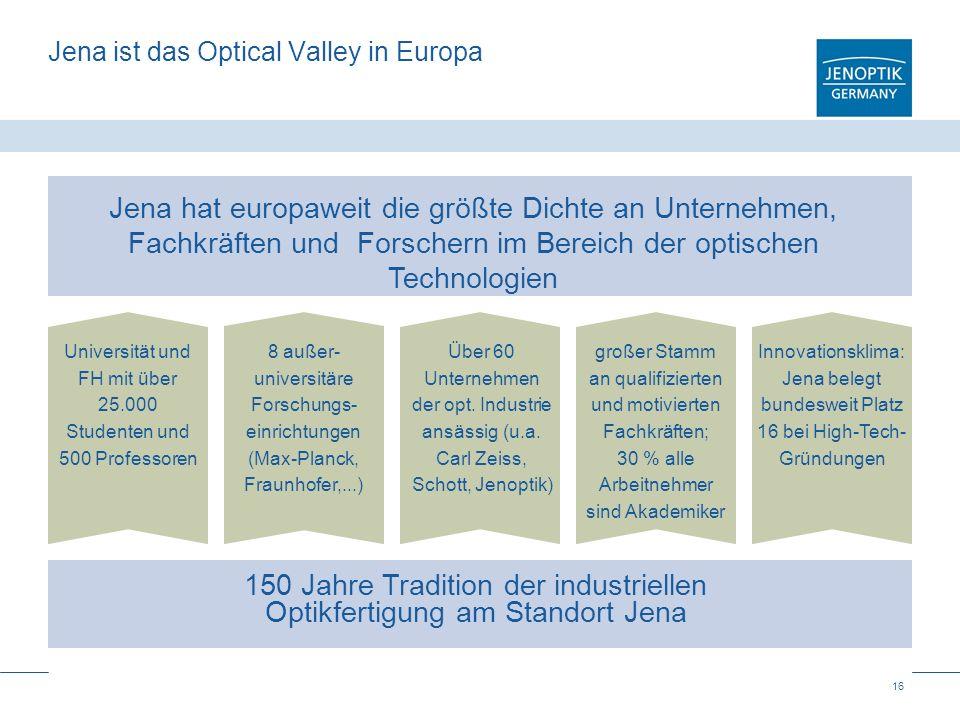16 Jena ist das Optical Valley in Europa 150 Jahre Tradition der industriellen Optikfertigung am Standort Jena Universität und FH mit über 25.000 Stud