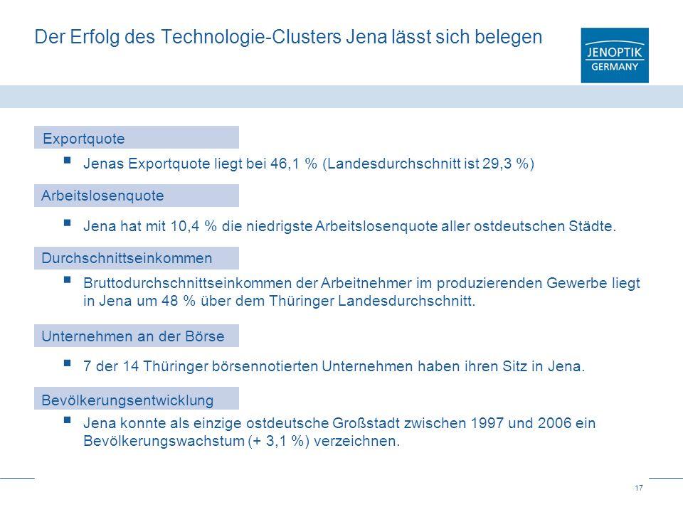 17 Der Erfolg des Technologie-Clusters Jena lässt sich belegen Jenas Exportquote liegt bei 46,1 % (Landesdurchschnitt ist 29,3 %) Exportquote Arbeitsl
