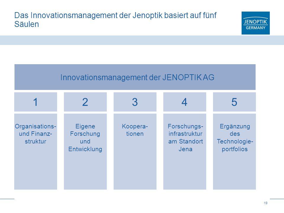 19 Das Innovationsmanagement der Jenoptik basiert auf fünf Säulen Innovationsmanagement der JENOPTIK AG Organisations- und Finanz- struktur Eigene For
