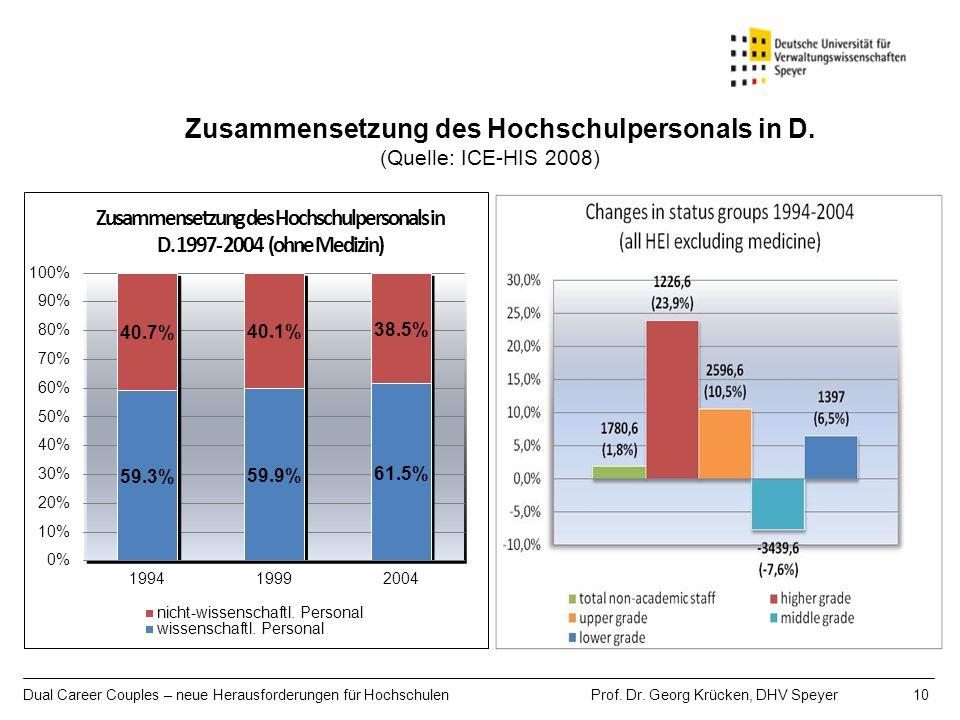 Dual Career Couples – neue Herausforderungen für Hochschulen Prof. Dr. Georg Krücken, DHV Speyer 10 Zusammensetzung des Hochschulpersonals in D. (Quel