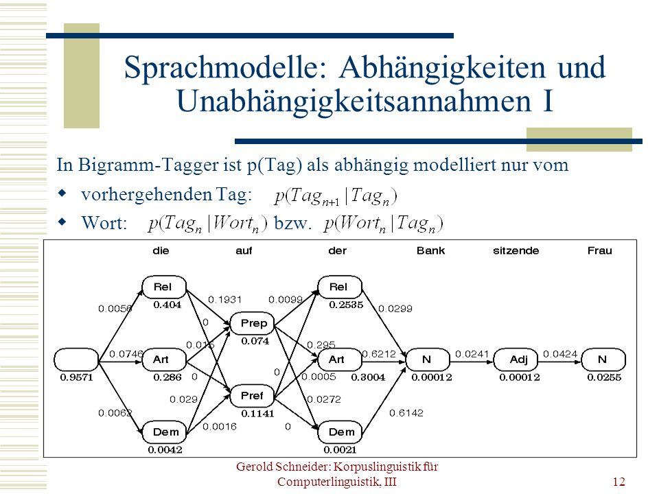 Gerold Schneider: Korpuslinguistik für Computerlinguistik, III12 Sprachmodelle: Abhängigkeiten und Unabhängigkeitsannahmen I In Bigramm-Tagger ist p(T