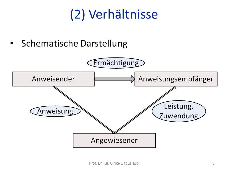 Schematische Darstellung Prof. Dr. iur. Ulrike Babusiaux5 (2) Verhältnisse