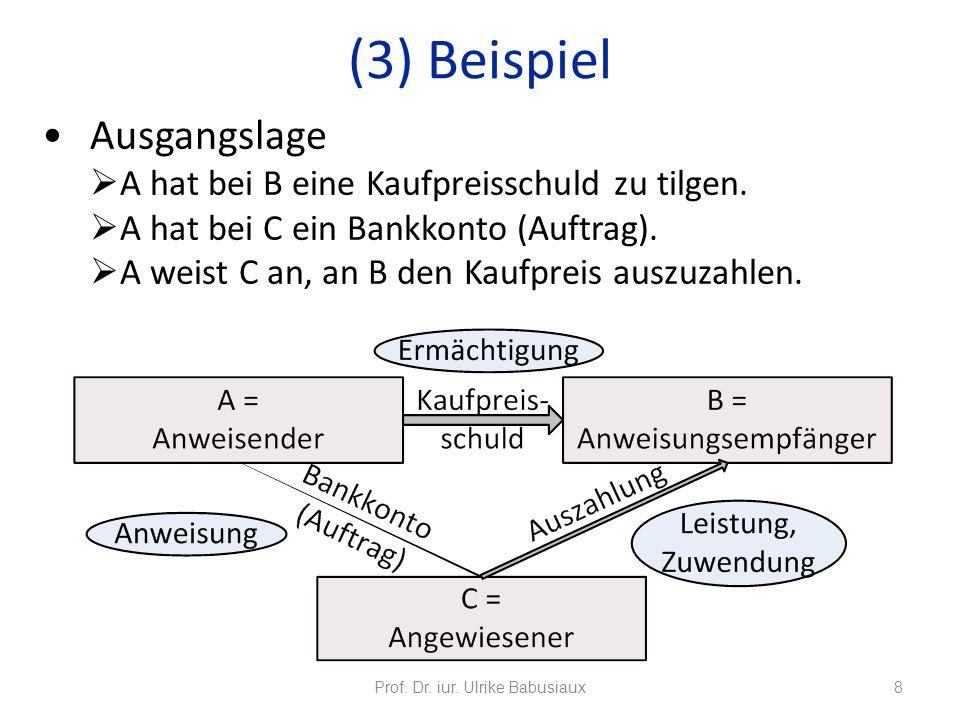 Ausgangslage A hat bei B eine Kaufpreisschuld zu tilgen. A hat bei C ein Bankkonto (Auftrag). A weist C an, an B den Kaufpreis auszuzahlen. Prof. Dr.