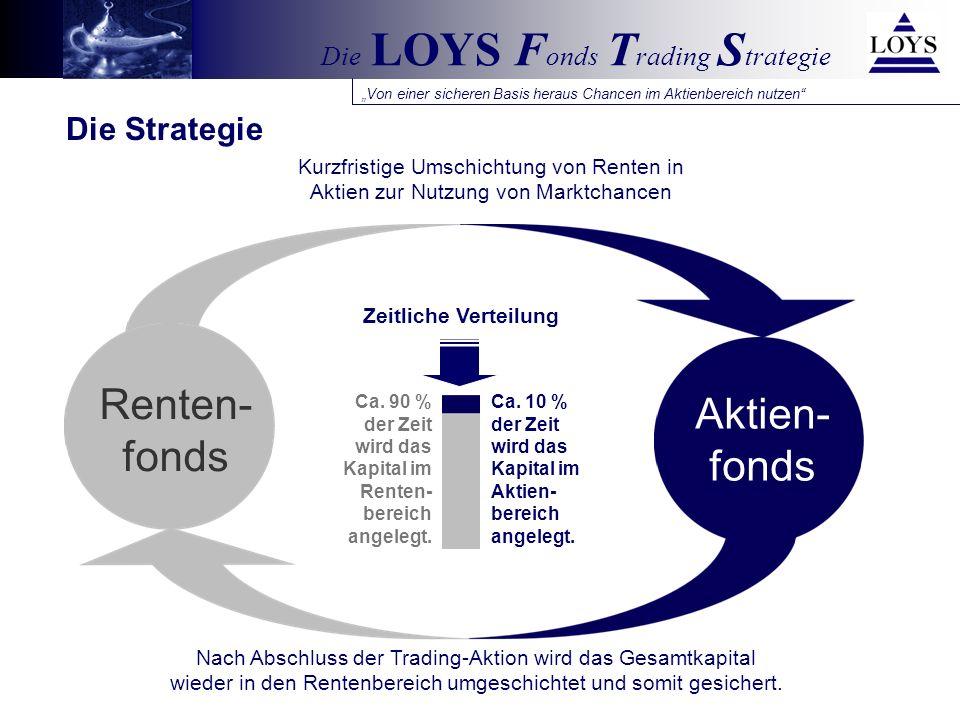Von einer sicheren Basis heraus Chancen im Aktienbereich nutzen Die LOYS F onds T rading S trategie Die Wertentwicklung