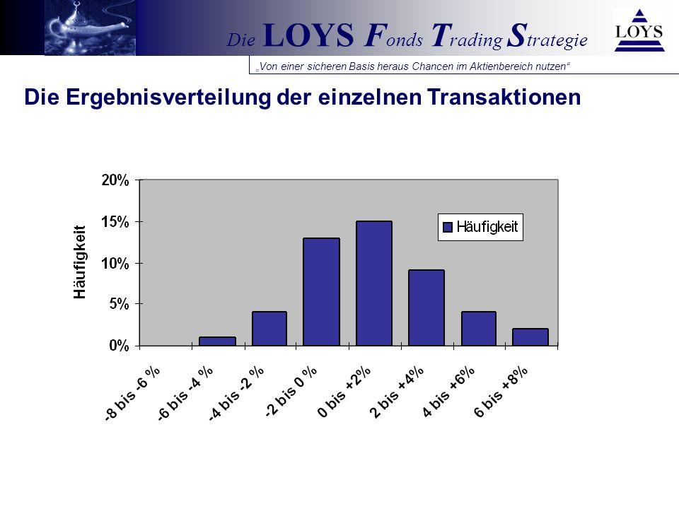 Von einer sicheren Basis heraus Chancen im Aktienbereich nutzen Die LOYS F onds T rading S trategie Die Ergebnisverteilung der einzelnen Transaktionen