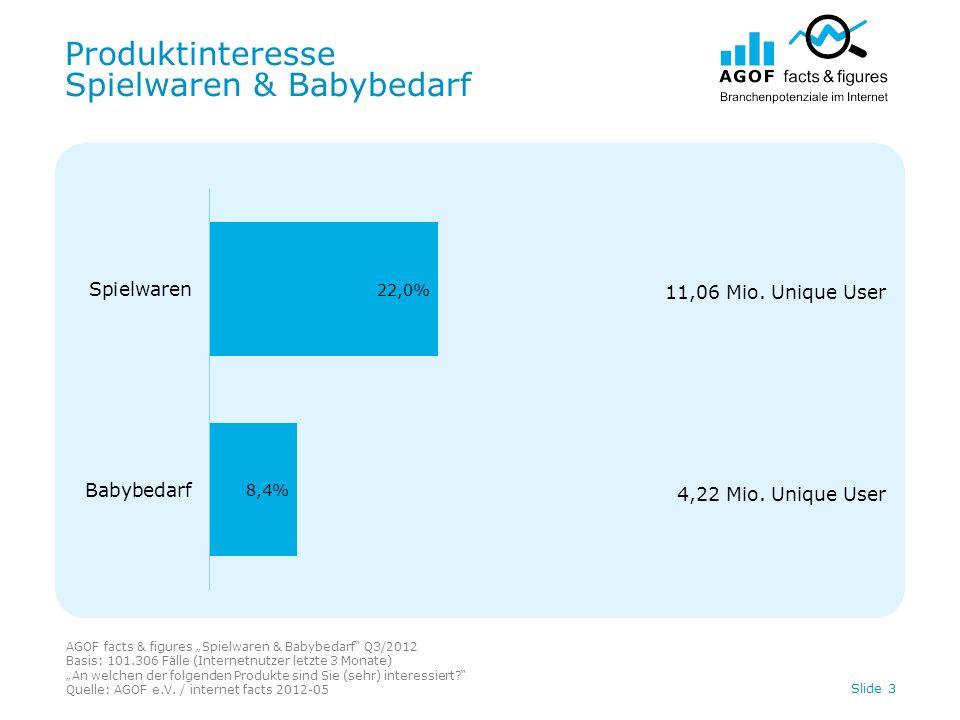 Produktinteresse Spielwaren & Babybedarf AGOF facts & figures Spielwaren & Babybedarf Q3/2012 Basis: 101.306 Fälle (Internetnutzer letzte 3 Monate) An welchen der folgenden Produkte sind Sie (sehr) interessiert.