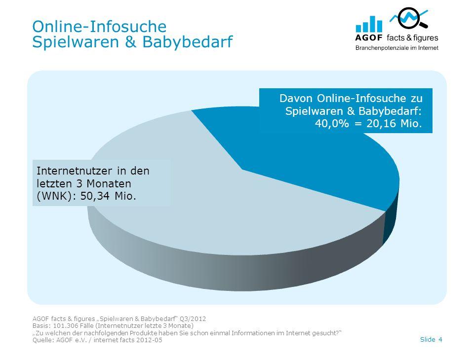 Online-Infosuche Spielwaren & Babybedarf AGOF facts & figures Spielwaren & Babybedarf Q3/2012 Basis: 101.306 Fälle (Internetnutzer letzte 3 Monate) Zu