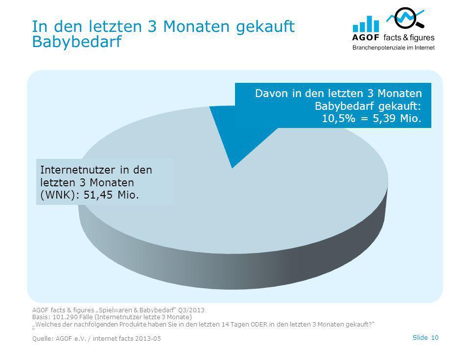 In den letzten 3 Monaten gekauft Babybedarf AGOF facts & figures Spielwaren & Babybedarf Q3/2013 Basis: 101.290 Fälle (Internetnutzer letzte 3 Monate)