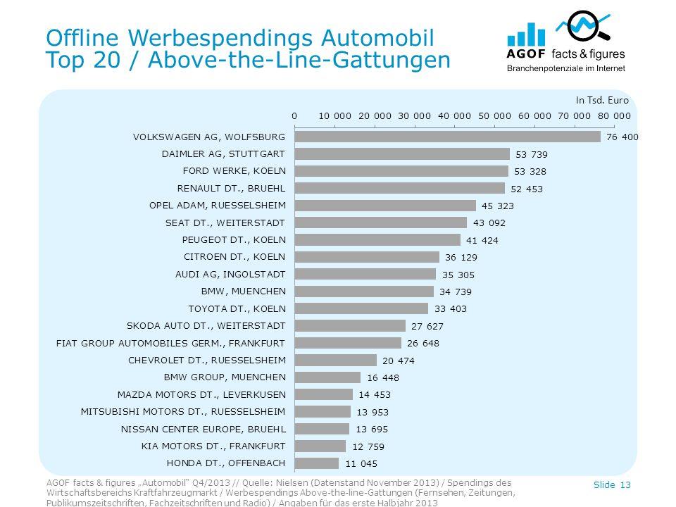 Offline Werbespendings Automobil Top 20 / Above-the-Line-Gattungen AGOF facts & figures Automobil Q4/2013 // Quelle: Nielsen (Datenstand November 2013