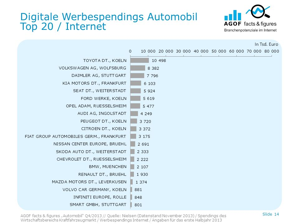 Digitale Werbespendings Automobil Top 20 / Internet Slide 14 In Tsd.