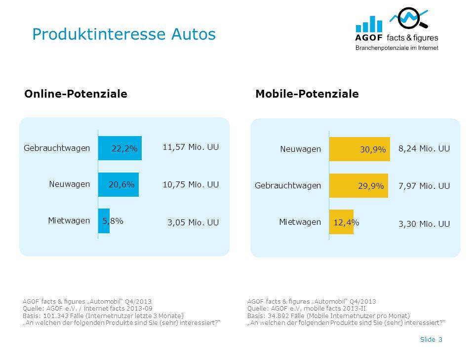 Produktinteresse Autos Slide 3 11,57 Mio. UU 10,75 Mio. UU 3,05 Mio. UU 8,24 Mio. UU 7,97 Mio. UU 3,30 Mio. UU Online-PotenzialeMobile-Potenziale AGOF