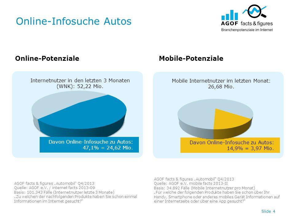 Online-Infosuche Autos Slide 4 Internetnutzer in den letzten 3 Monaten (WNK): 52,22 Mio. Davon Online-Infosuche zu Autos: 14,9% = 3,97 Mio. Mobile Int