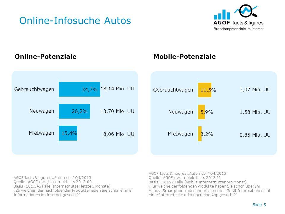 Online-Infosuche Autos Slide 5 18,14 Mio. UU 13,70 Mio. UU 8,06 Mio. UU 3,07 Mio. UU 1,58 Mio. UU 0,85 Mio. UU Online-PotenzialeMobile-Potenziale AGOF