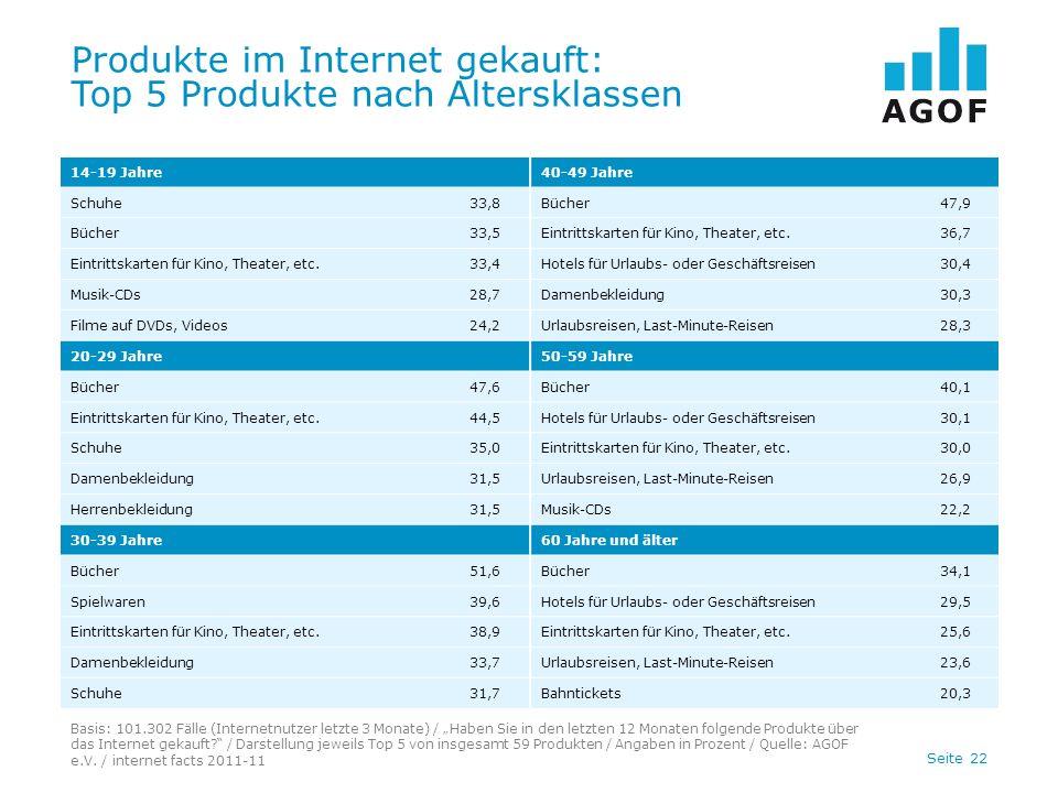 Seite 22 Produkte im Internet gekauft: Top 5 Produkte nach Altersklassen Basis: 101.302 Fälle (Internetnutzer letzte 3 Monate) / Haben Sie in den letzten 12 Monaten folgende Produkte über das Internet gekauft.