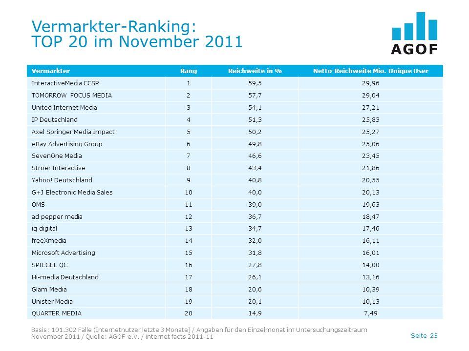Seite 25 Vermarkter-Ranking: TOP 20 im November 2011 Basis: 101.302 Fälle (Internetnutzer letzte 3 Monate) / Angaben für den Einzelmonat im Untersuchungszeitraum November 2011 / Quelle: AGOF e.V.
