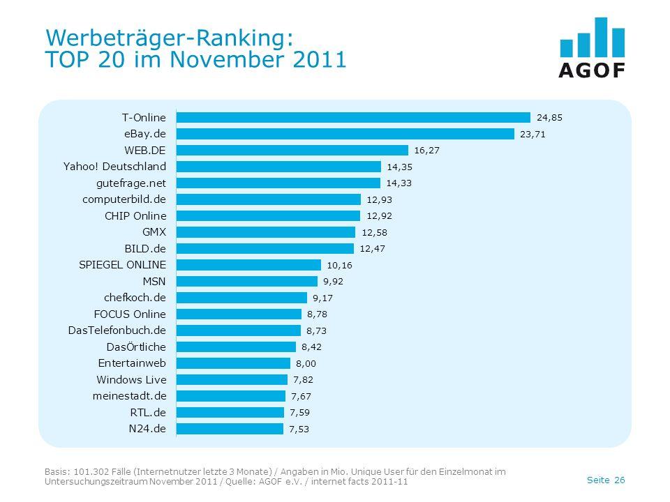 Seite 26 Werbeträger-Ranking: TOP 20 im November 2011 Basis: 101.302 Fälle (Internetnutzer letzte 3 Monate) / Angaben in Mio.