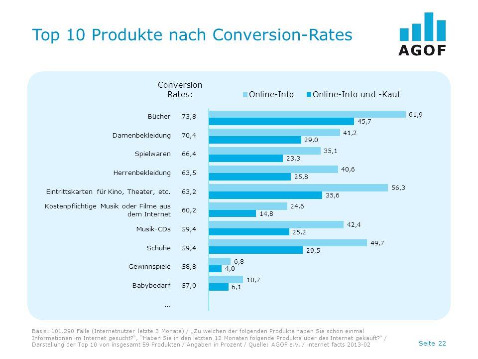Seite 22 Top 10 Produkte nach Conversion-Rates Basis: 101.290 Fälle (Internetnutzer letzte 3 Monate) / Zu welchen der folgenden Produkte haben Sie schon einmal Informationen im Internet gesucht , Haben Sie in den letzten 12 Monaten folgende Produkte über das Internet gekauft.