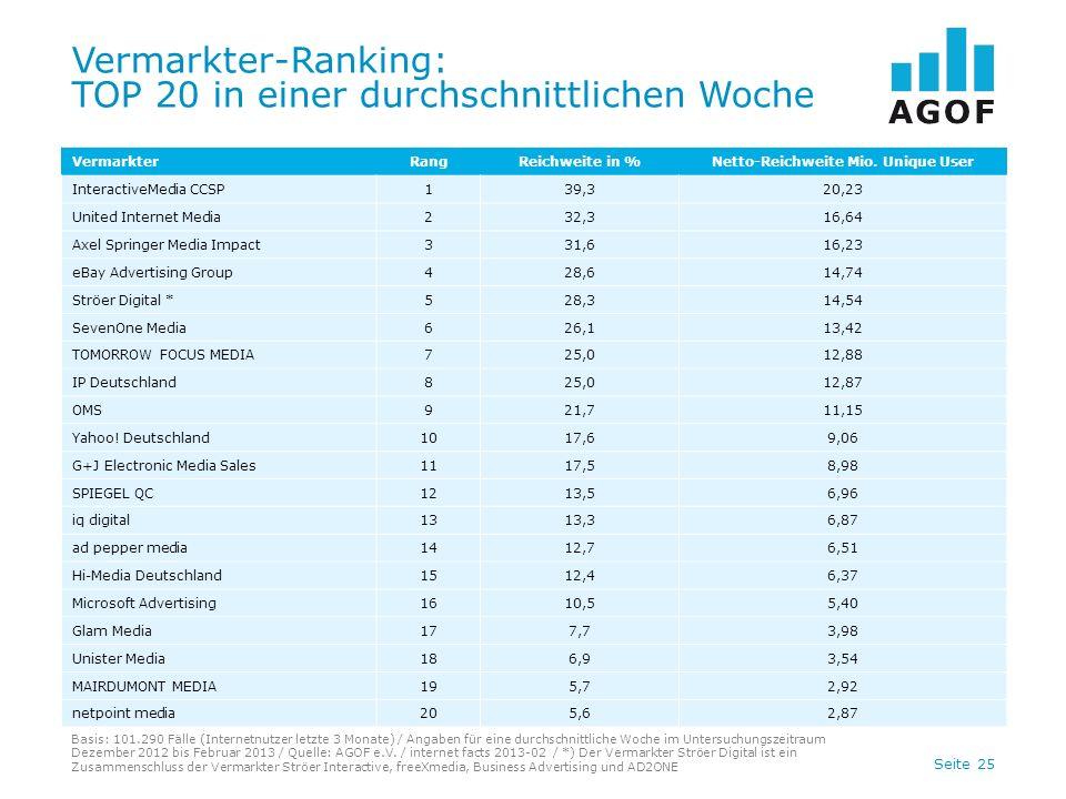 Seite 25 Vermarkter-Ranking: TOP 20 in einer durchschnittlichen Woche Basis: 101.290 Fälle (Internetnutzer letzte 3 Monate) / Angaben für eine durchschnittliche Woche im Untersuchungszeitraum Dezember 2012 bis Februar 2013 / Quelle: AGOF e.V.