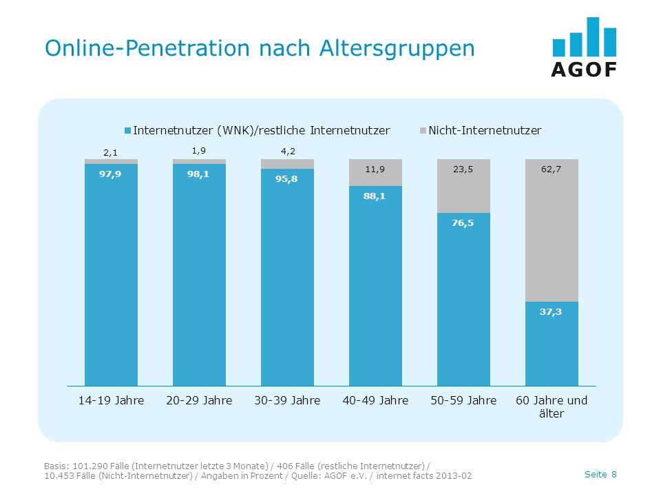 Seite 8 Online-Penetration nach Altersgruppen Basis: 101.290 Fälle (Internetnutzer letzte 3 Monate) / 406 Fälle (restliche Internetnutzer) / 10.453 Fälle (Nicht-Internetnutzer) / Angaben in Prozent / Quelle: AGOF e.V.