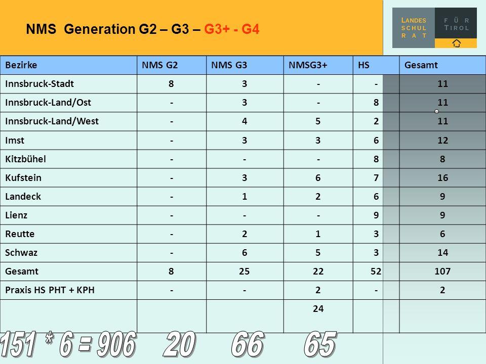 NMS Generation G2 – G3 – G3+ - G4 BezirkeNMS G2NMS G3NMSG3+HSGesamt Innsbruck-Stadt83--11 Innsbruck-Land/Ost-3-811 Innsbruck-Land/West-45211 Imst-3361